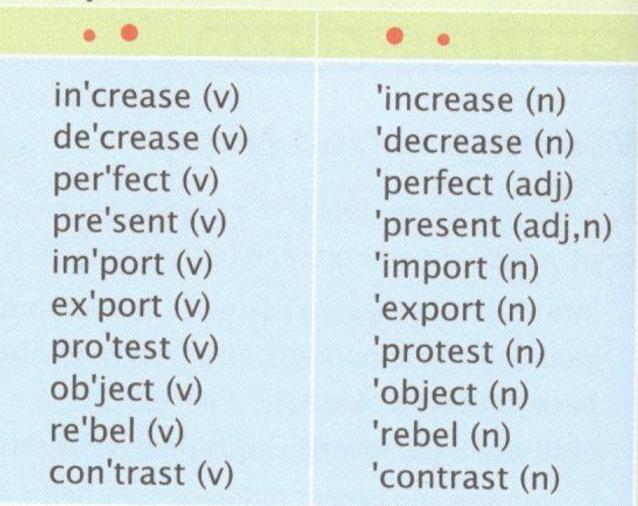 Unit 7 lớp 10: Language