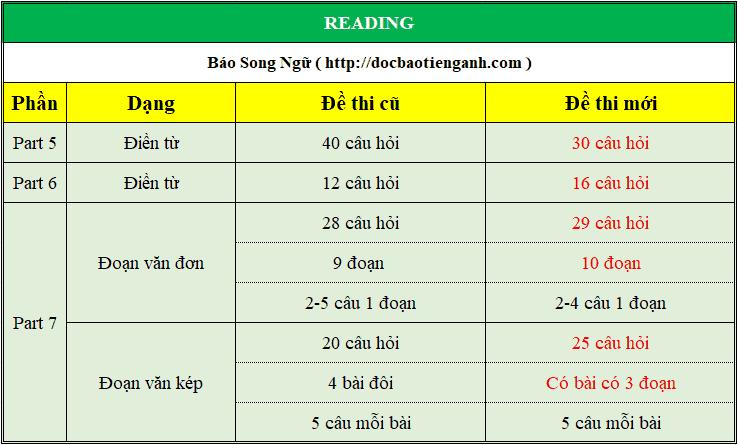 Thay đổi phần Reading Toeic