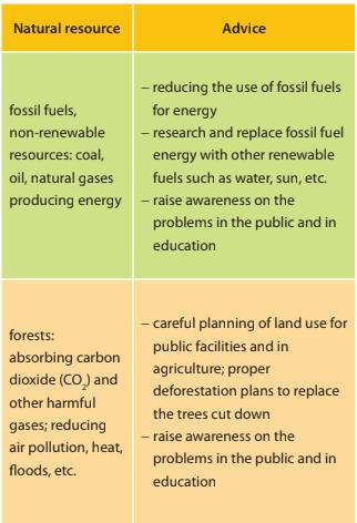 Tiếng Anh 10  UNIT 9 (Preserving The Environment): Writing (Trang 44)