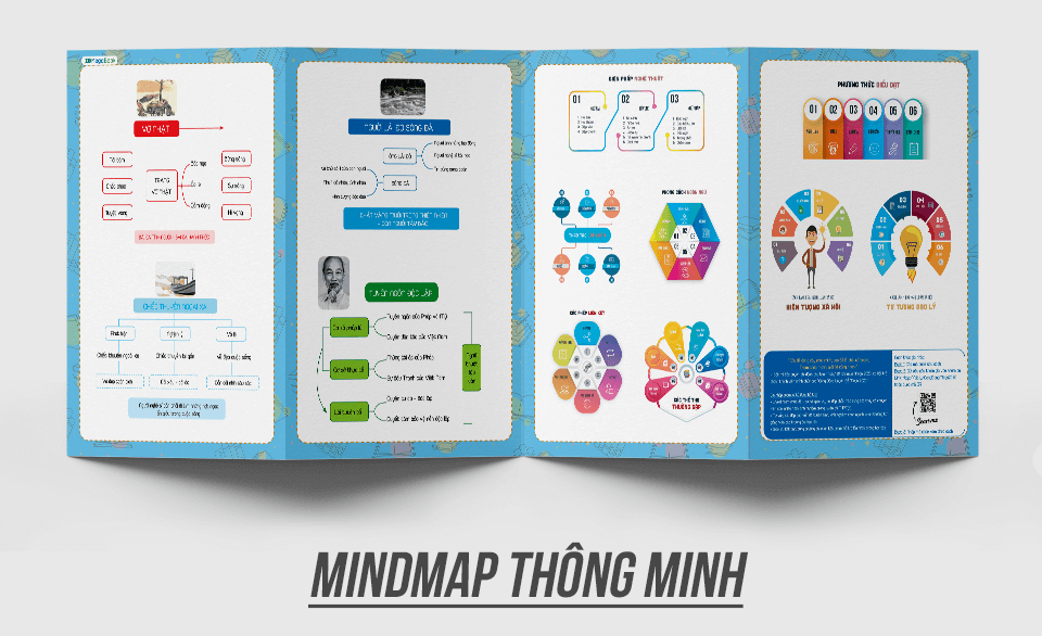 Mindmap sách siêu tốc luyện đề