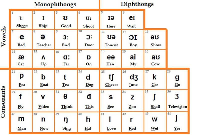 Bảng tổng hợp nguyên âm và phụ âm